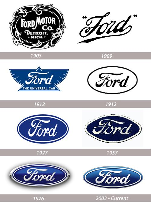 Mustang Logo History Design and Evolution