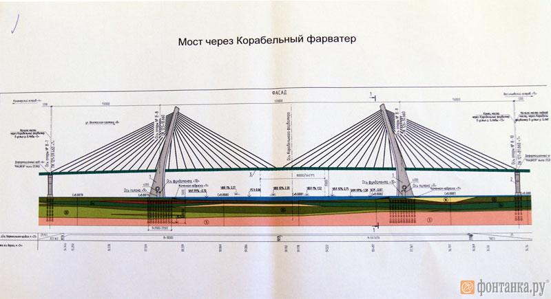 чтобы вантовый мост